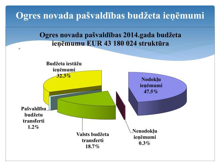 Ogres novada pašvaldības budžeta ieņēmumi