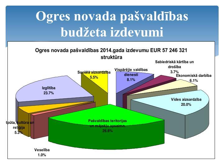 Ogres novada pašvaldības budžeta