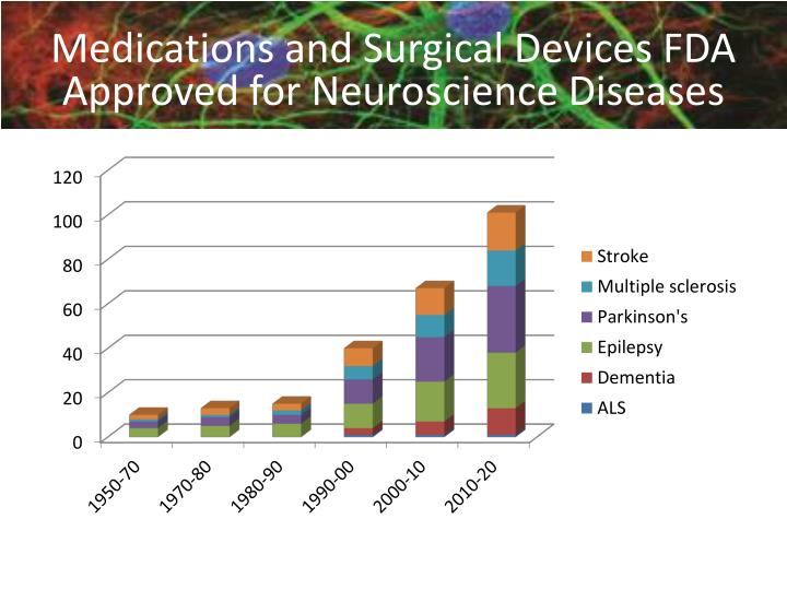 Medications and Surgical Devices FDA Approved for Neuroscience Diseases