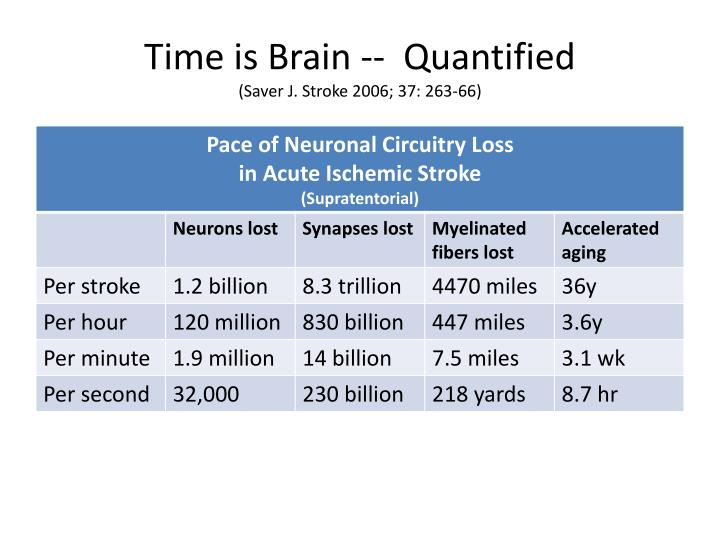 Time is Brain --  Quantified