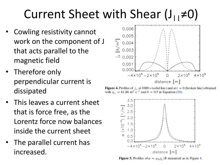 Current Sheet with Shear (J