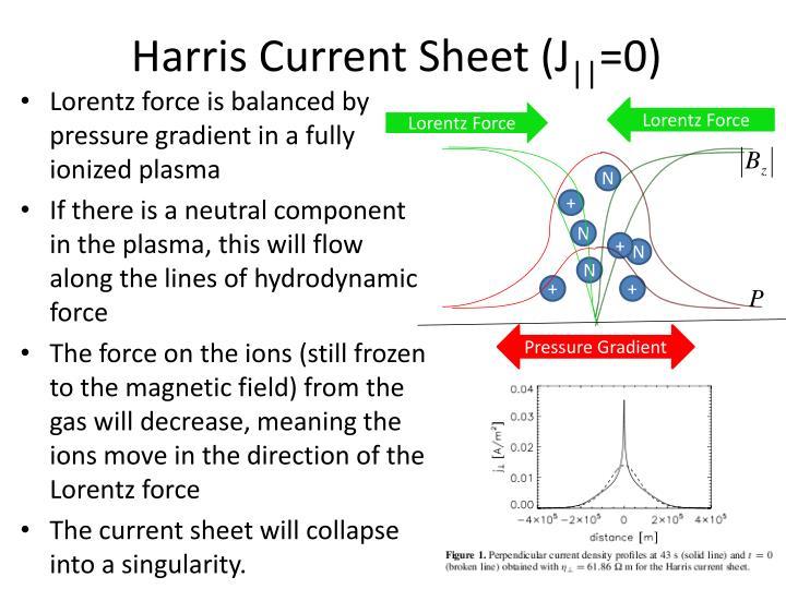 Harris Current Sheet (J