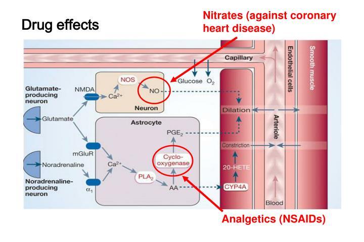 Nitrates (against coronary