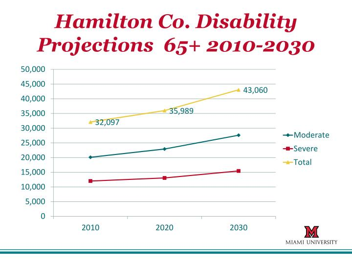 Hamilton Co. Disability Projections  65+ 2010-2030