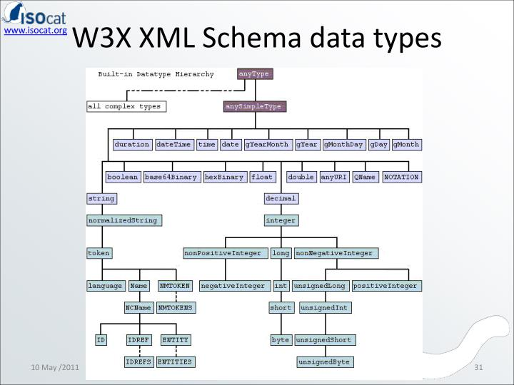 W3X XML Schema data types