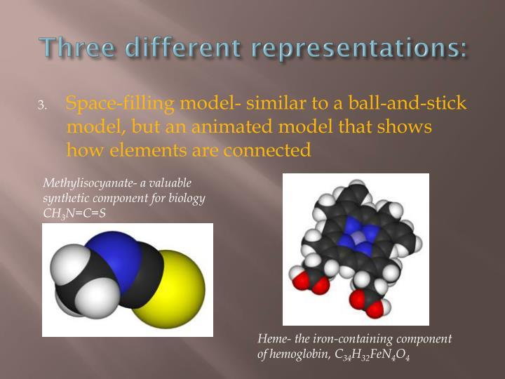 Three different representations: