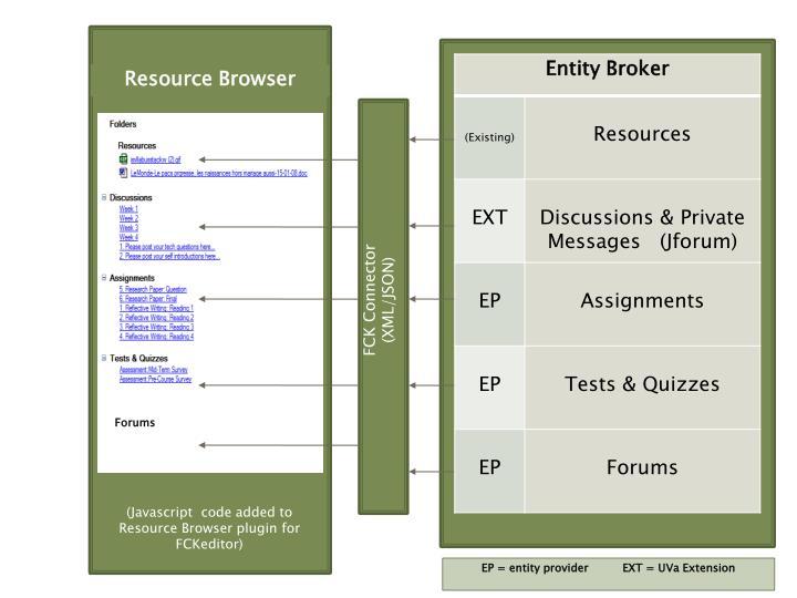 Resource Browser