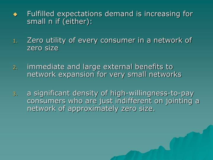 Fulfilled expectations demand is increasing for small n if (either):