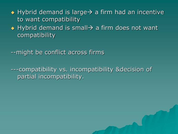 Hybrid demand is large