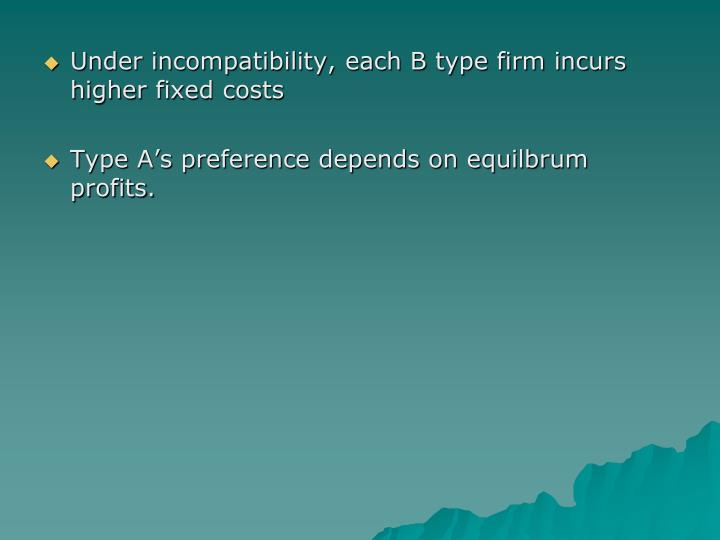 Under incompatibility, each B type firm incurs higher fixed costs