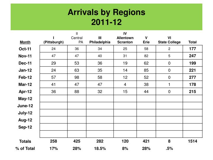 Arrivals by Regions
