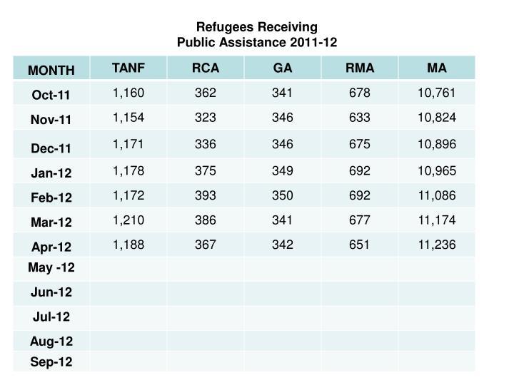 Refugees Receiving