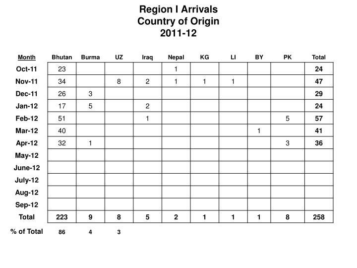 Region I Arrivals