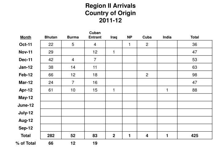 Region II Arrivals