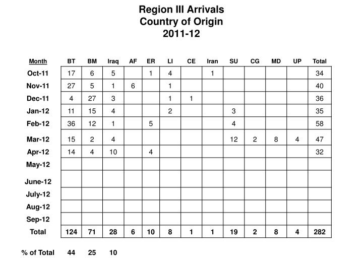 Region III Arrivals