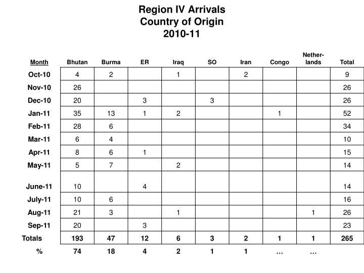 Region IV Arrivals
