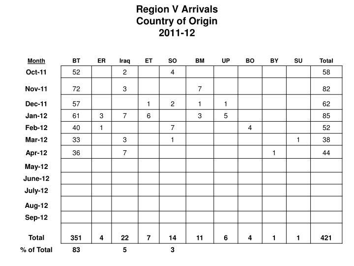 Region V Arrivals