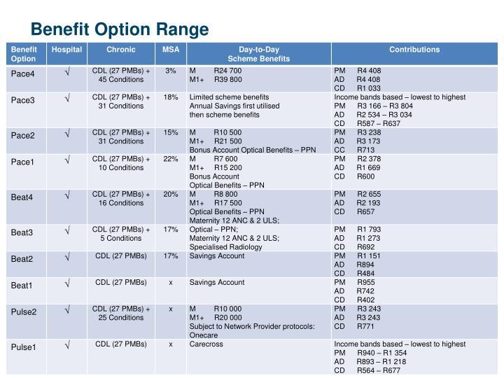 Benefit Option Range