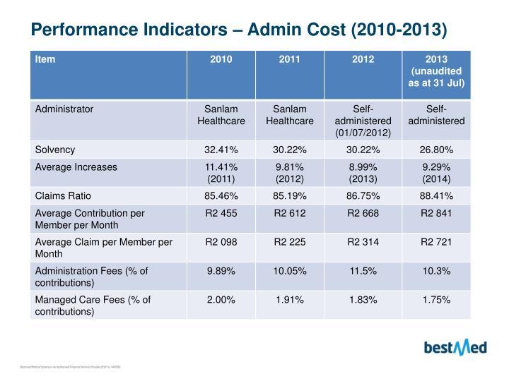 Performance Indicators – Admin Cost (2010-2013)