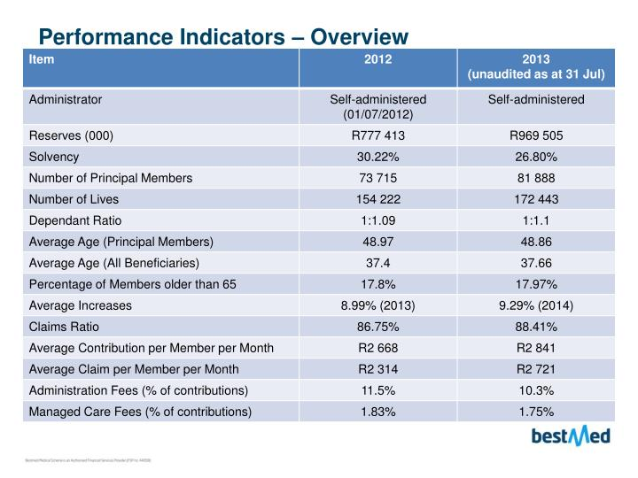 Performance Indicators – Overview