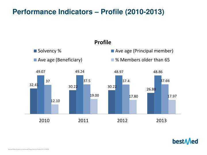 Performance Indicators – Profile (2010-2013)