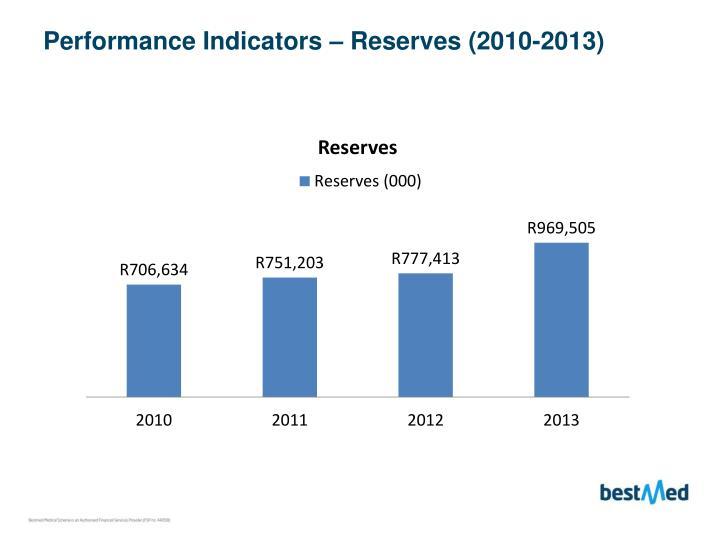 Performance Indicators – Reserves (2010-2013)