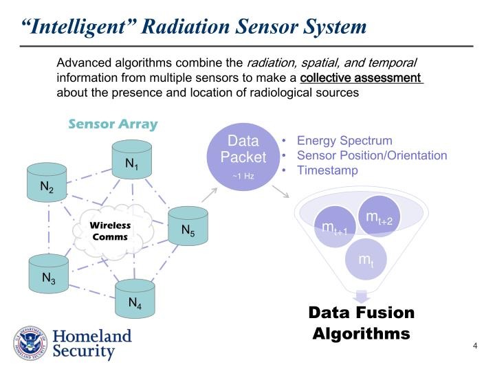 """Intelligent"" Radiation Sensor System"