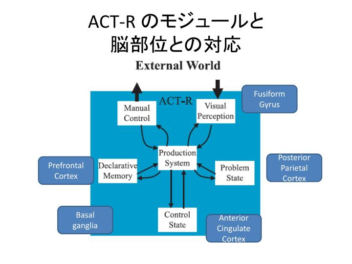 ACT-R