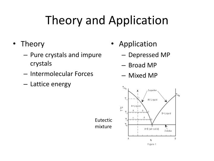 Theory and Application