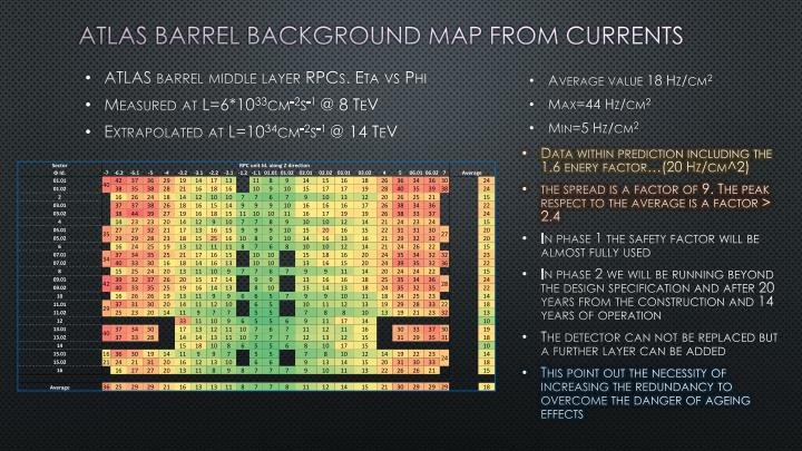 ATLAS BARREL background map from currents