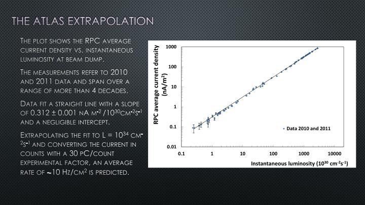 The atlas extrapolation