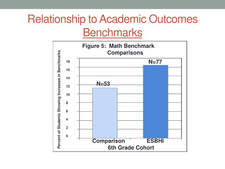 Relationship to Academic Outcomes
