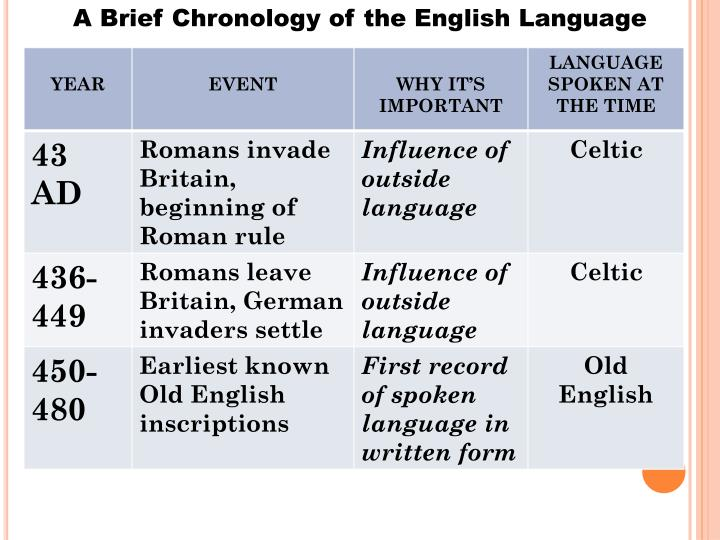 A Brief Chronology of the English Language