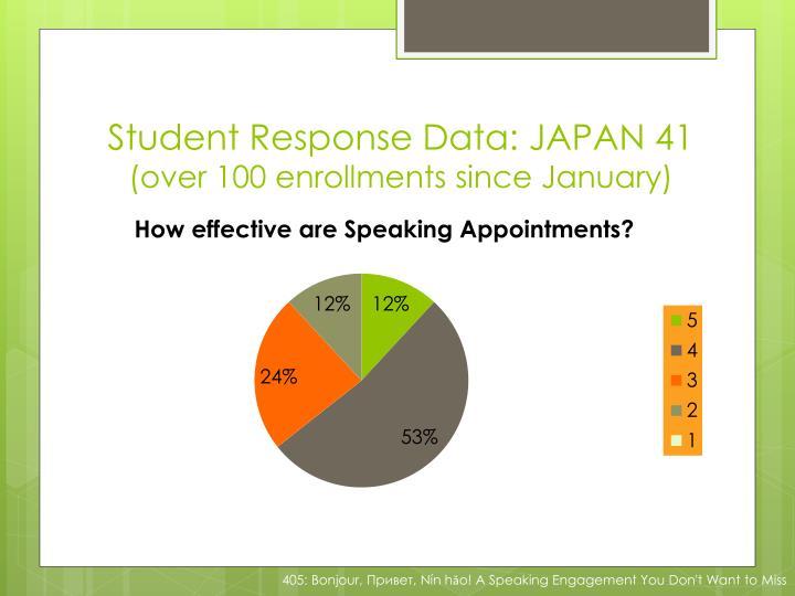 Student Response Data: JAPAN 41