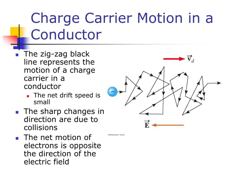 Charge carrier motion in a conductor