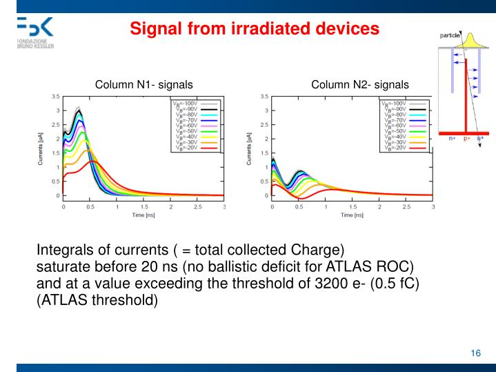 Signal from irradiated devices