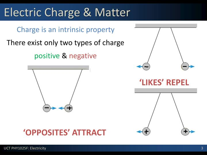 Electric Charge & Matter
