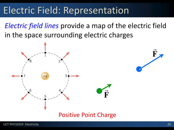Electric Field: Representation