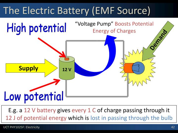 The Electric Battery (EMF Source)