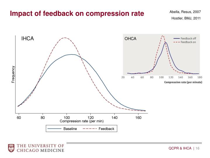 Impact of feedback on compression rate