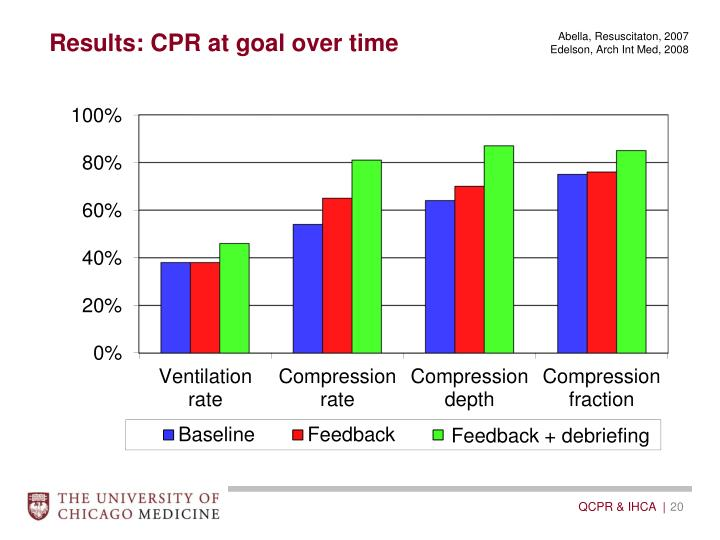 Results: CPR at goal over time