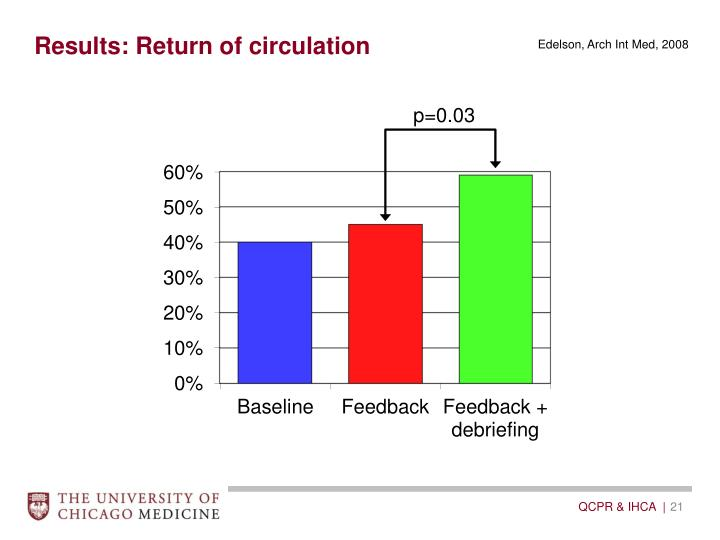 Results: Return of circulation