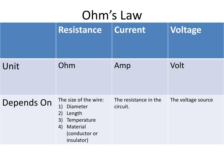Ohm s law1