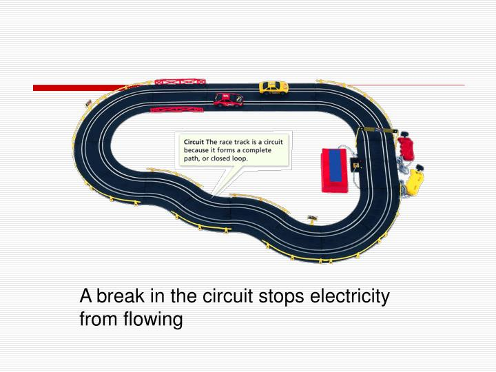 A break in the circuit stops electricity from flowing