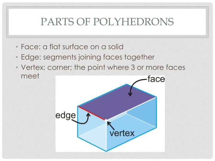 Parts of Polyhedrons