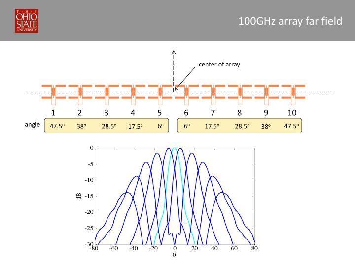 100GHz array far field