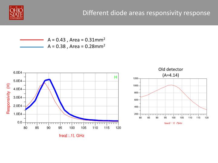 Different diode areas responsivity response