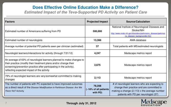 Does Effective Online Education Make a Difference?
