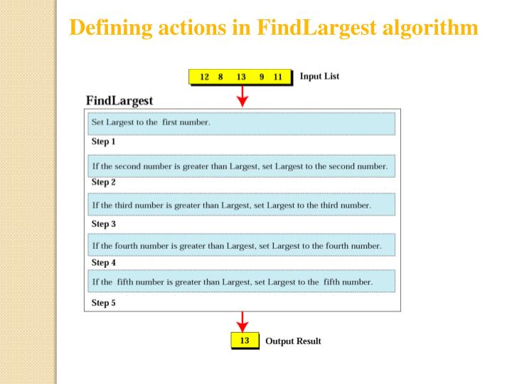 Defining actions in FindLargest algorithm