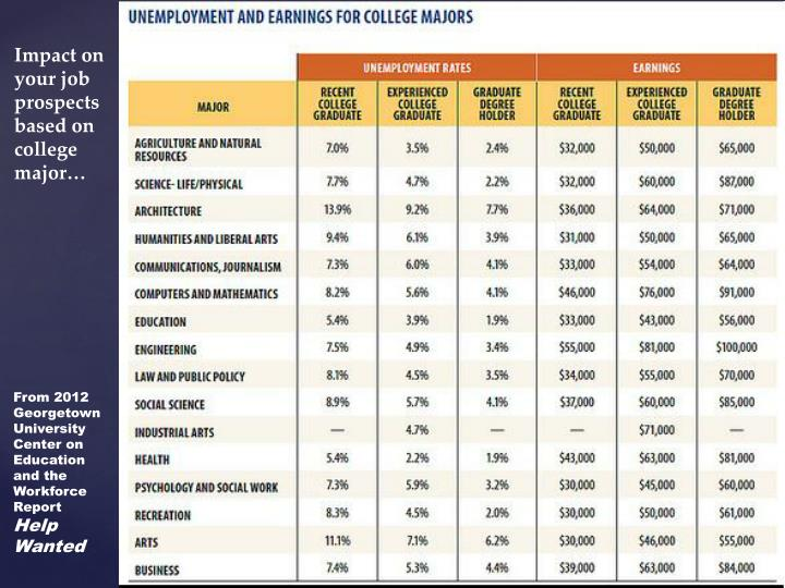 Impact on your job prospects based on college major…